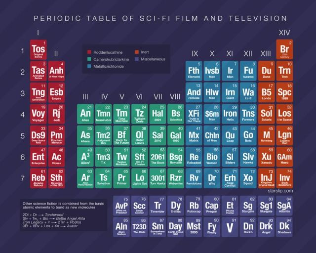 Table of Sci-Fi Elements